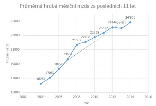Průměrná měsíční mzda pro rok 2014